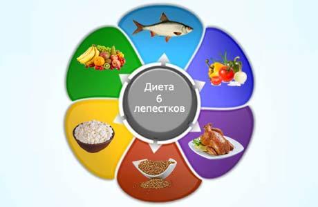 Примерное меню диеты 6 лепестков на каждый день